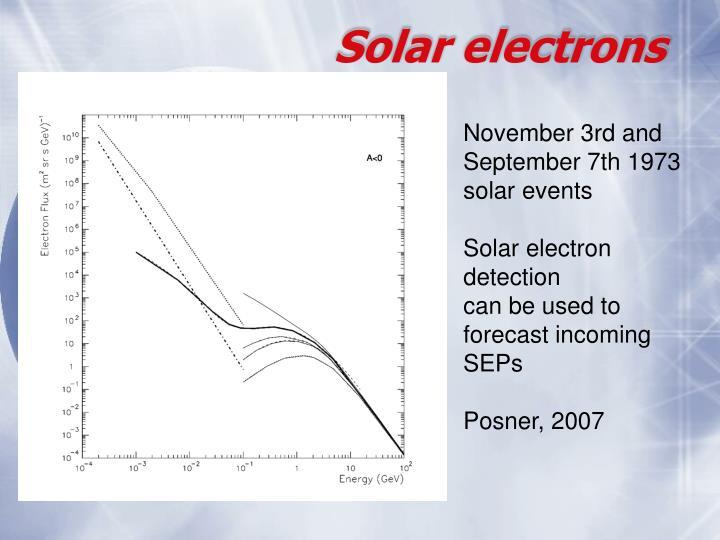 Solar electrons