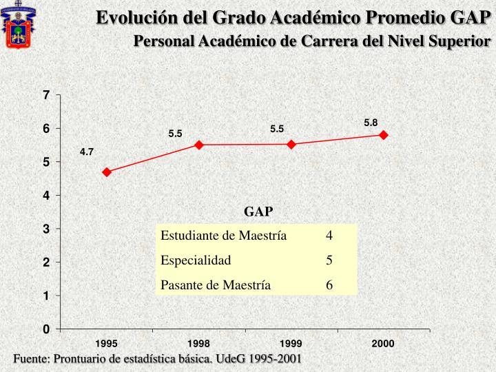 Evolución del Grado Académico Promedio GAP