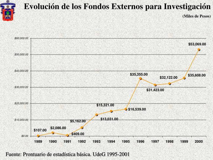 Evolución de los Fondos Externos para Investigación