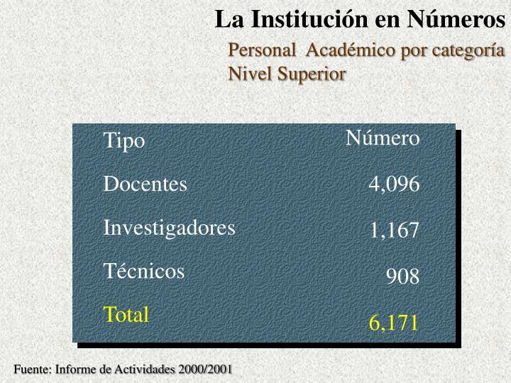 La Institución en Números