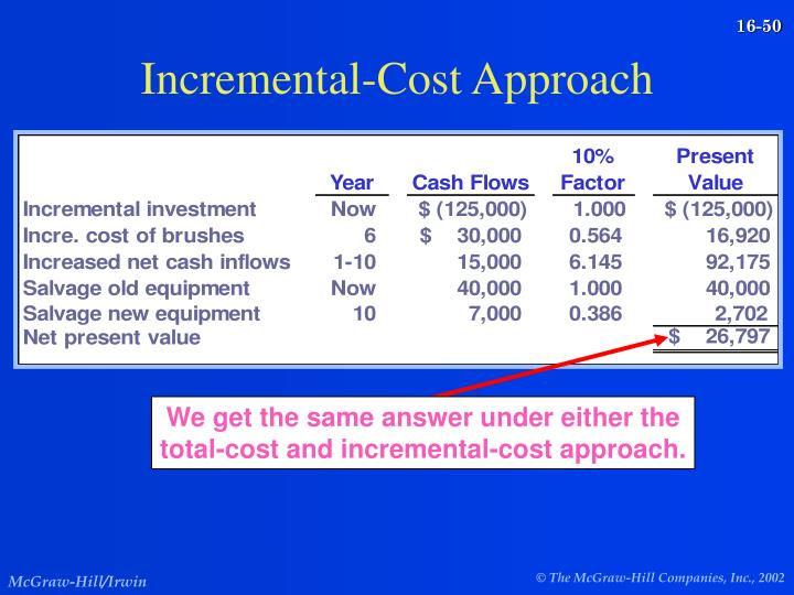 Incremental-Cost Approach