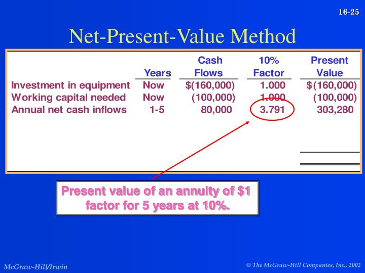 Net-Present-Value Method