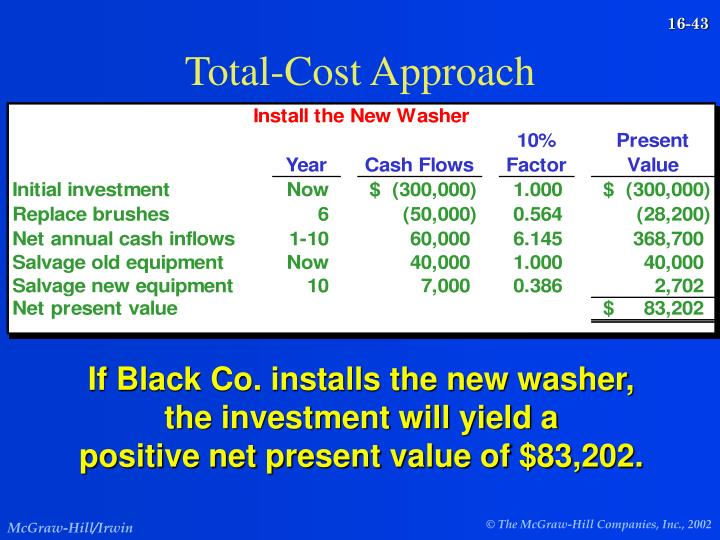 Total-Cost Approach