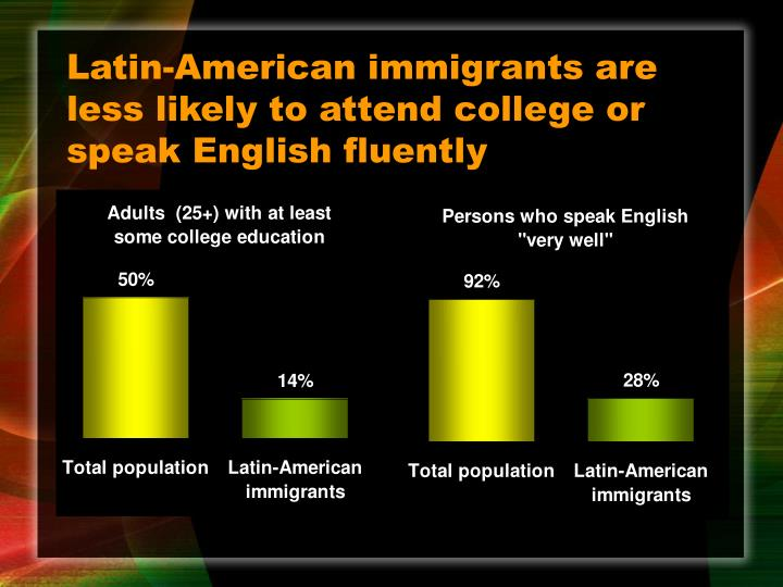 Latin-American immigrants are less likely to attend college or speak English fluently