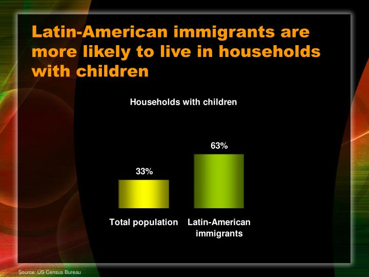 Latin-American immigrants are more likely to live in households with children