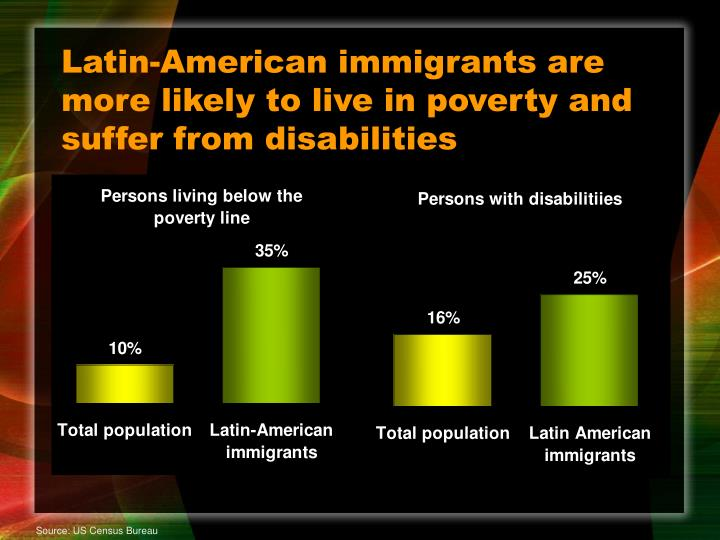 Latin-American immigrants are more likely to live in poverty and suffer from disabilities