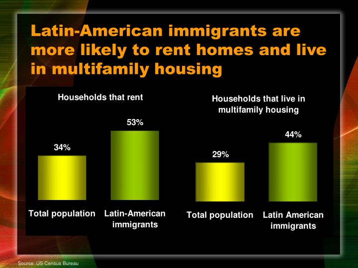Latin-American immigrants are more likely to rent homes and live in multifamily housing