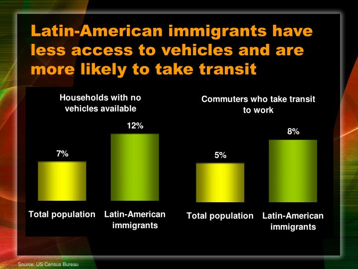 Latin-American immigrants have less access to vehicles and are more likely to take transit