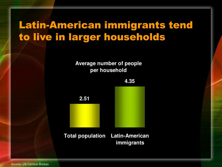 Latin-American immigrants tend to live in larger households