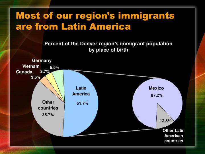 Most of our region's immigrants are from Latin America