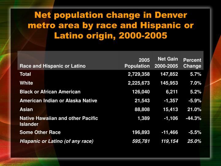 Net population change in Denver metro area by race and Hispanic or Latino origin, 2000-2005
