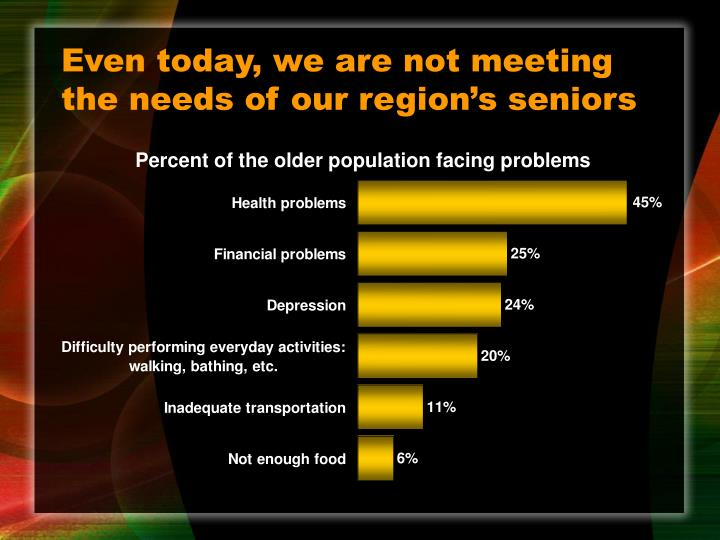 Even today, we are not meeting the needs of our region's seniors
