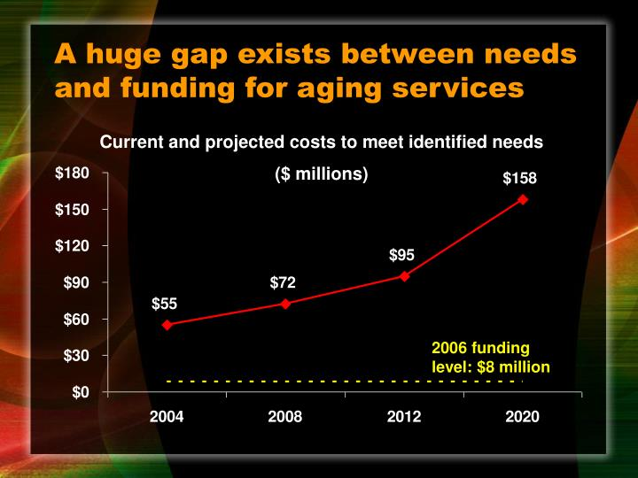 A huge gap exists between needs and funding for aging services