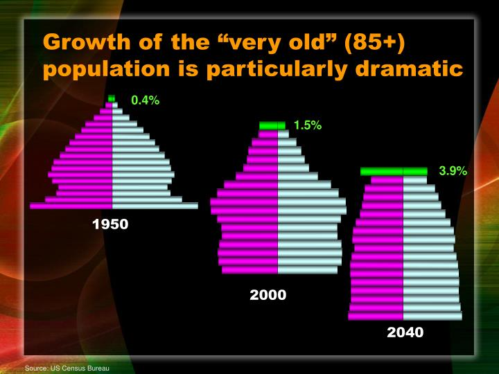 "Growth of the ""very old"" (85+) population is particularly dramatic"