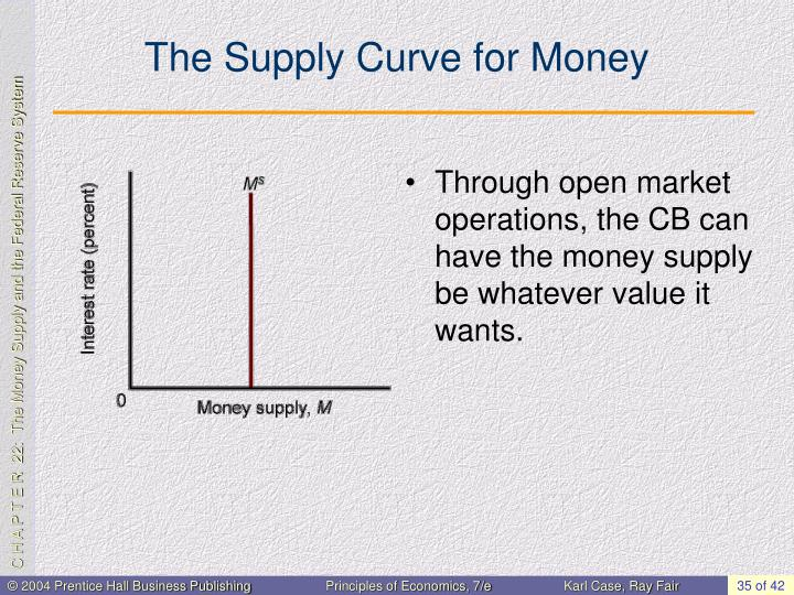 The Supply Curve for Money