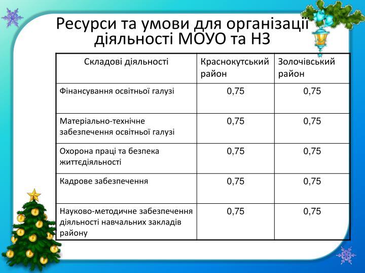 Ресурси та умови для організації діяльності МОУО та НЗ