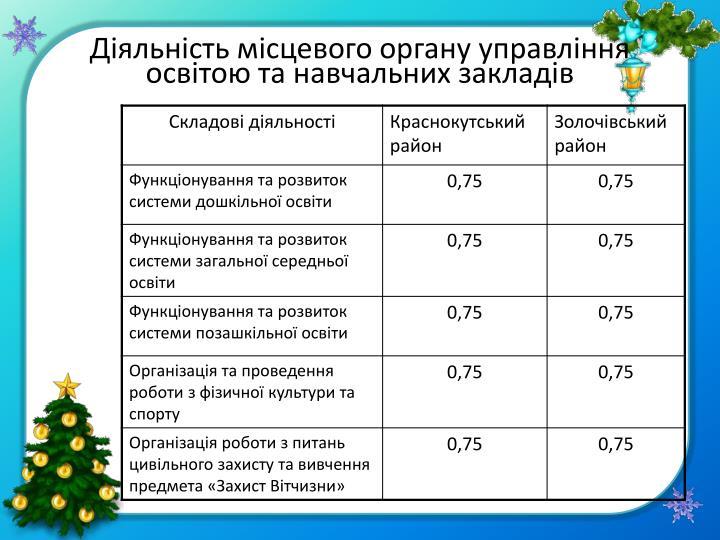Діяльність місцевого органу управління освітою та навчальних закладів