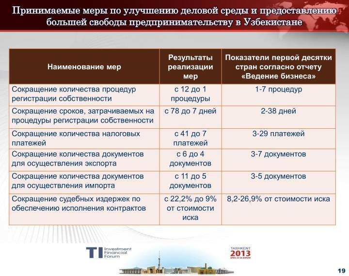 Принимаемые меры по улучшению деловой среды и предоставлению большей свободы предпринимательству в Узбекистане