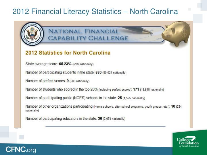 2012 Financial Literacy Statistics – North Carolina