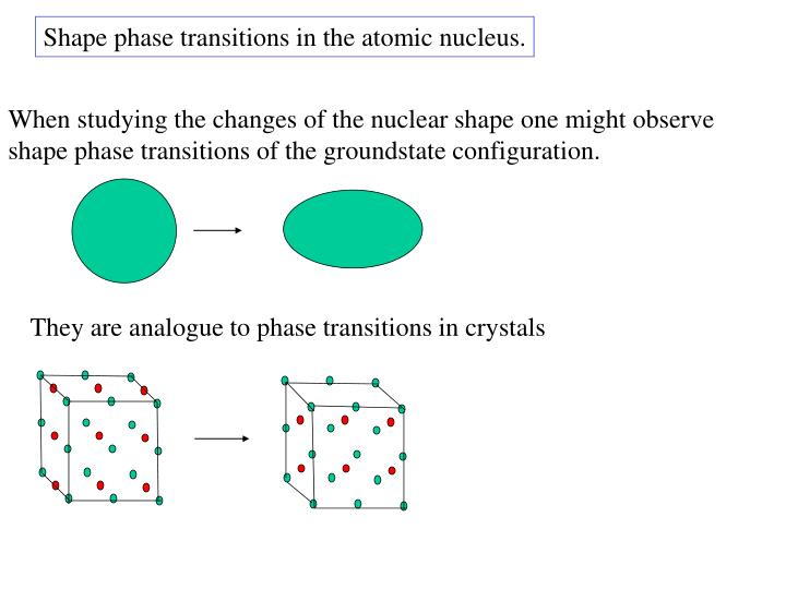 Shape phase transitions in the atomic nucleus.