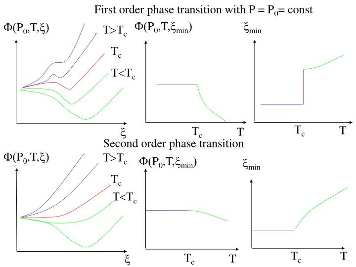 First order phase transition with P = P