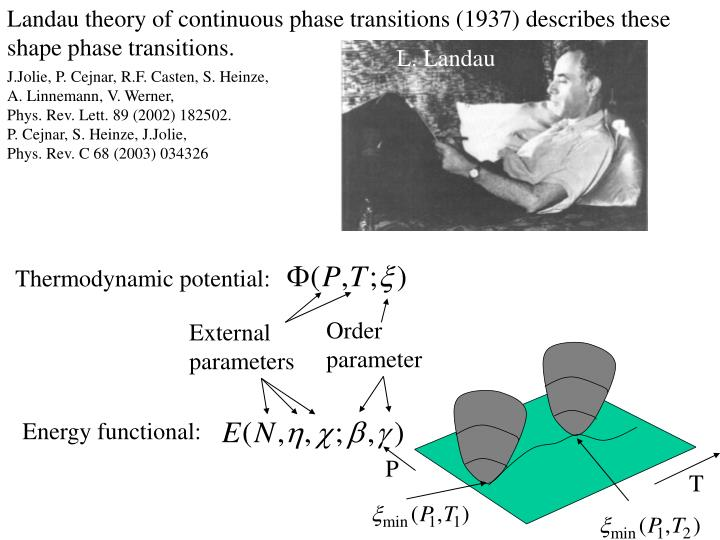 Landau theory of continuous phase transitions (1937) describes these
