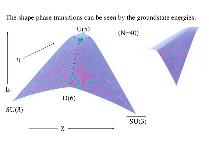 The shape phase transitions can be seen by the groundstate energies.