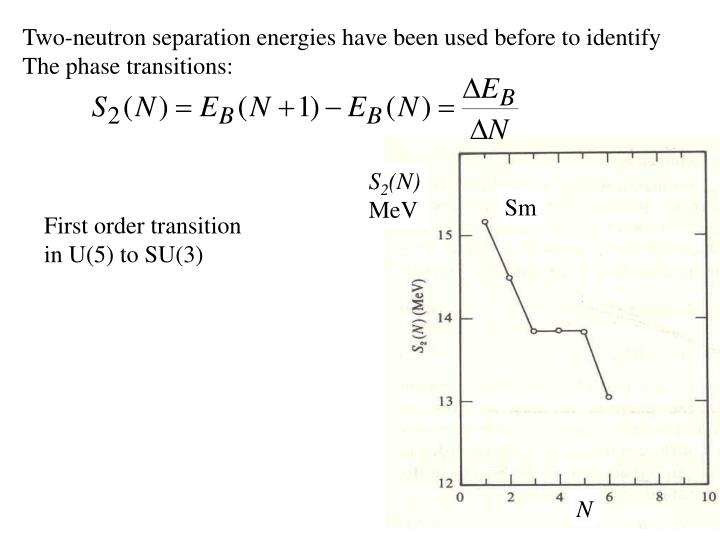 Two-neutron separation energies have been used before to identify