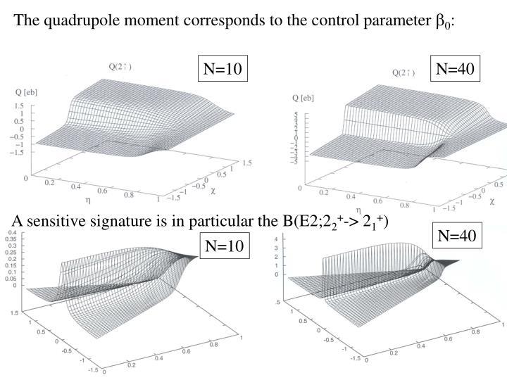 The quadrupole moment corresponds to the control parameter