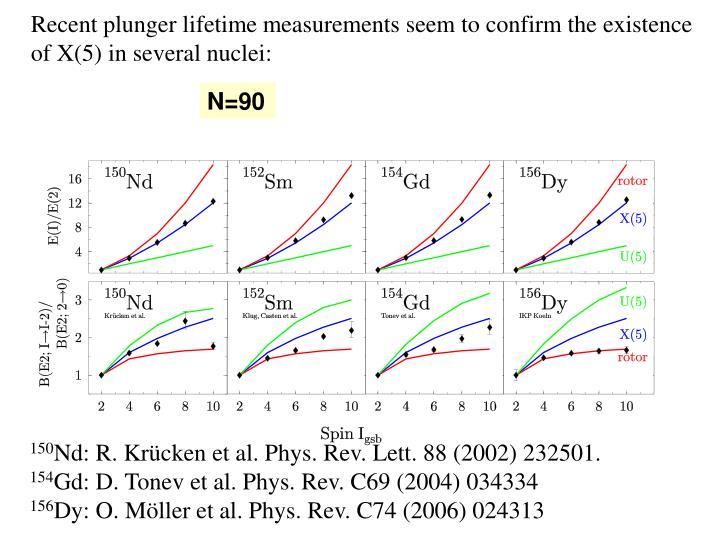 Recent plunger lifetime measurements seem to confirm the existence