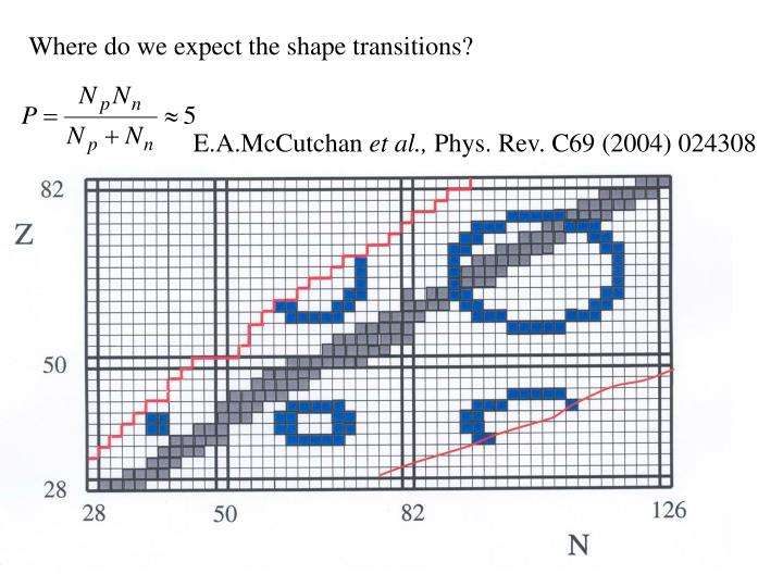 Where do we expect the shape transitions?