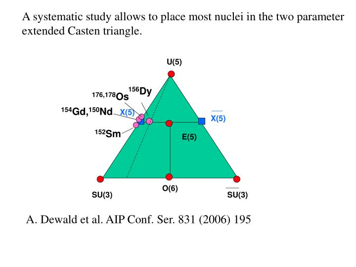A systematic study allows to place most nuclei in the two parameter