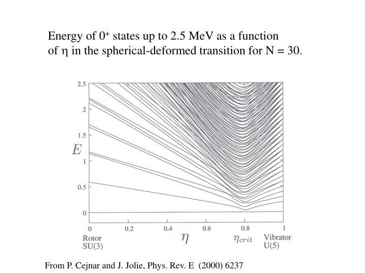 Energy of 0