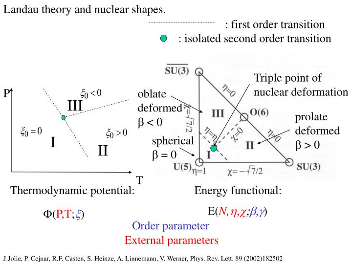 Landau theory and nuclear shapes.