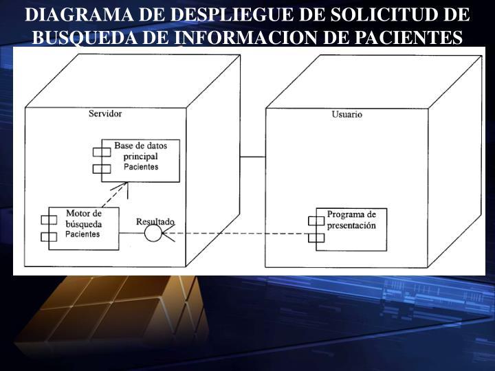 DIAGRAMA DE DESPLIEGUE DE SOLICITUD DE BUSQUEDA DE INFORMACION DE PACIENTES