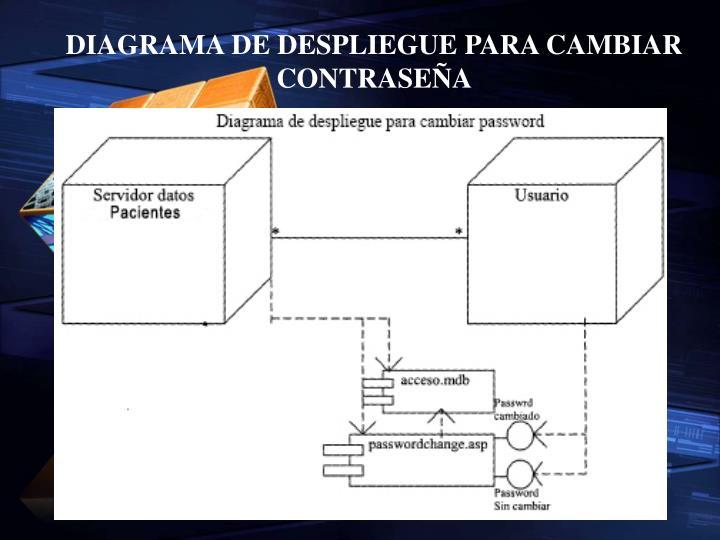 DIAGRAMA DE DESPLIEGUE PARA CAMBIAR CONTRASEÑA