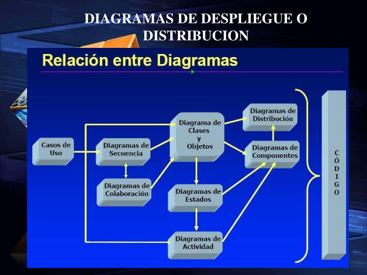 DIAGRAMAS DE DESPLIEGUE O DISTRIBUCION