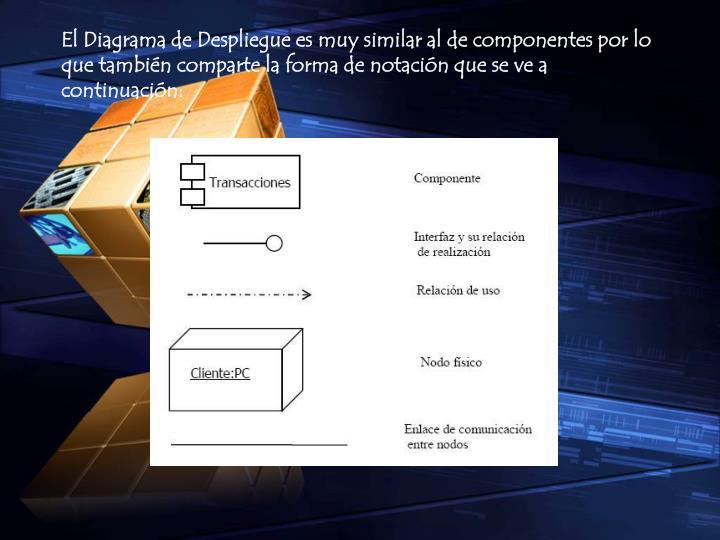 El Diagrama de Despliegue es muy similar al de componentes por lo que también comparte la forma de notación que se ve a continuación:
