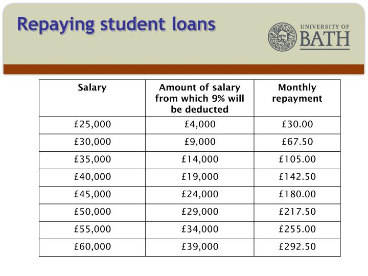 As the repayment schedule below shows for most around £540 a year LESS is being taken from paypackets.