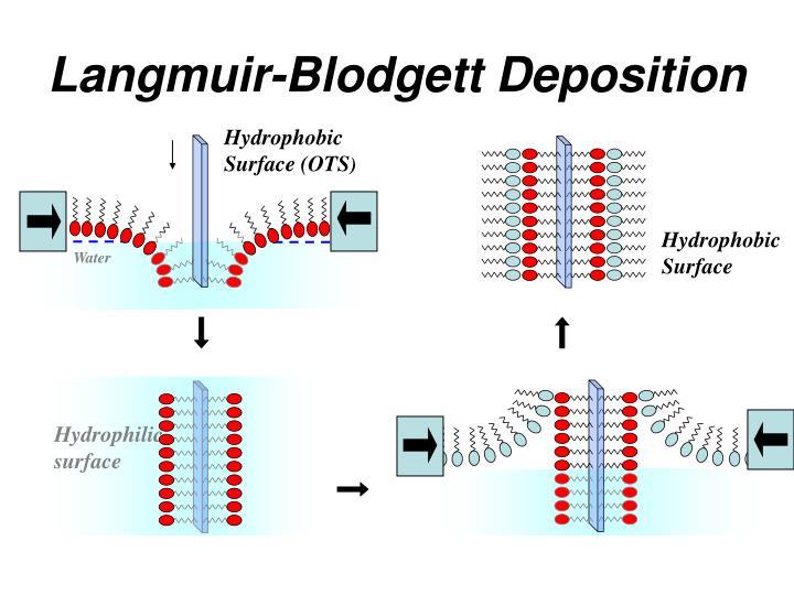 Langmuir-Blodgett Deposition