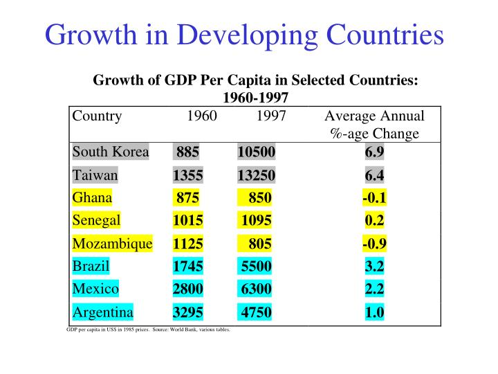 Growth in Developing Countries