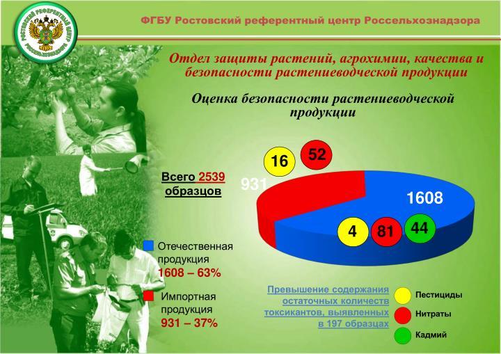 ФГБУ Ростовский референтный центр Россельхознадзора