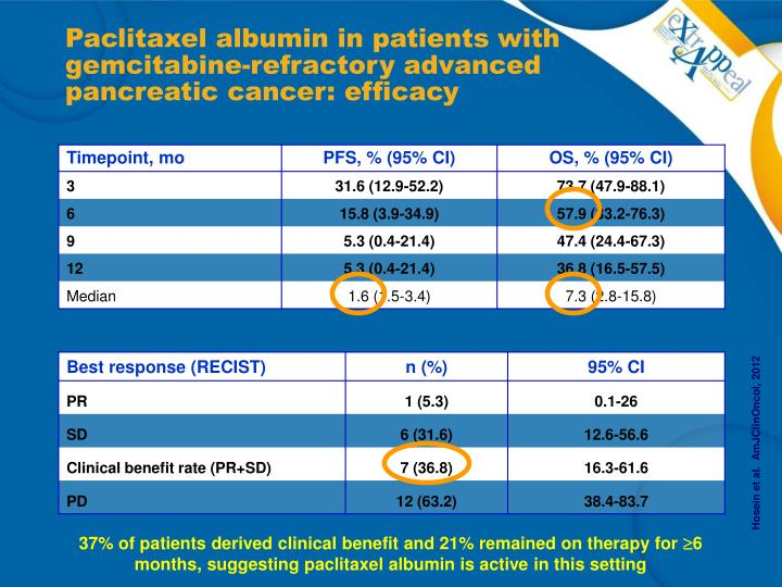 Paclitaxel albumin in patients with gemcitabine-refractory advanced pancreatic cancer: efficacy