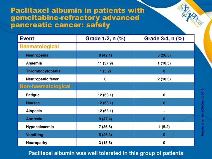 Paclitaxel albumin in patients with gemcitabine-refractory advanced pancreatic cancer: safety