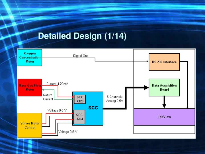 Detailed Design (1/14)