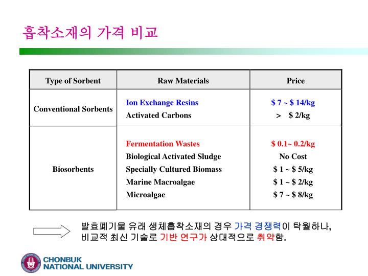 흡착소재의 가격 비교