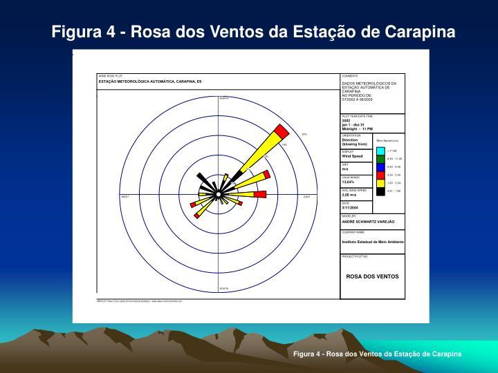 Figura 4 - Rosa dos Ventos da Estação de Carapina