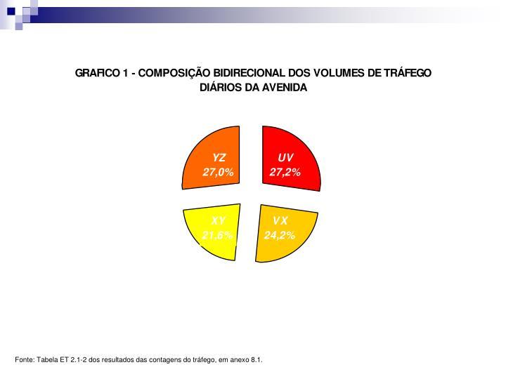 Fonte: Tabela ET 2.1-2 dos resultados das contagens do tráfego, em anexo 8.1.