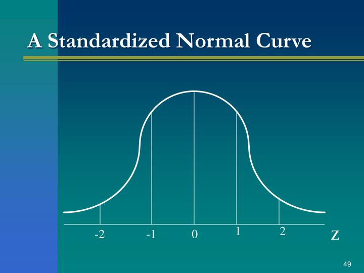 A Standardized Normal Curve