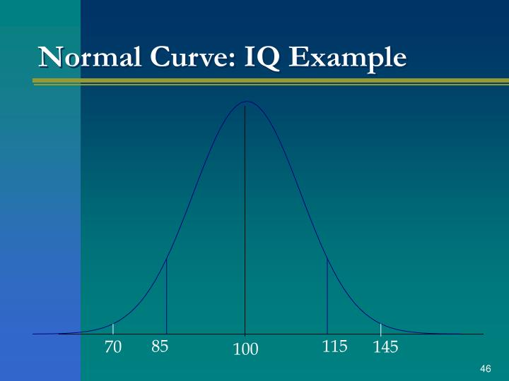 Normal Curve: IQ Example